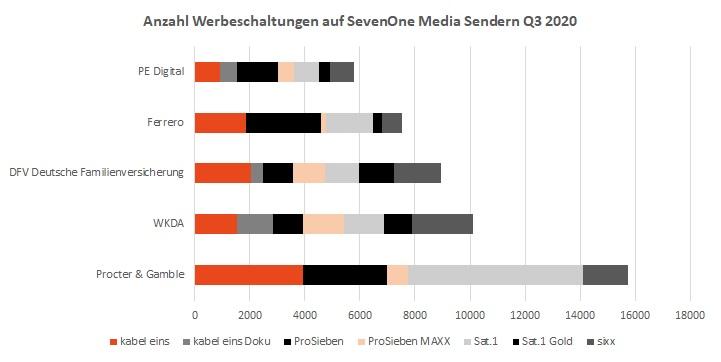 TV-Kampagnen & TV-Spots Anzahl Schaltungen Q3 2020