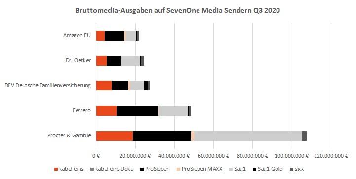 TV-Kampagnen & TV-Spots Bruttomedia-Ausgaben Q3 2020