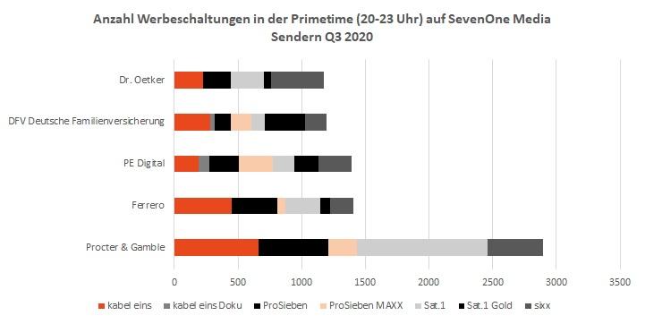 TV-Kampagnen & TV-Spots Werbeschaltungen Q3 2020