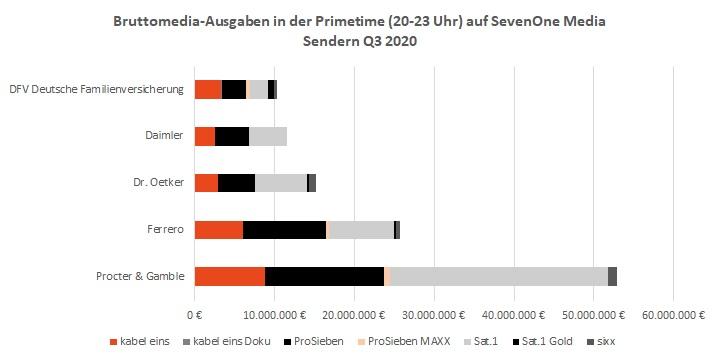 TV-Kampagnen & TV-Spots Bruttomedia-Ausgaben Primetime Q3 2020